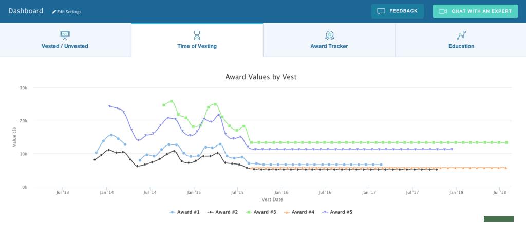 Vest Board - Award Values